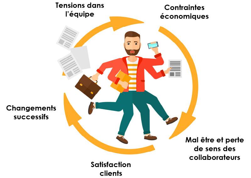 Management appréciatif - Management appréciatif, approche appréciative, qualité de vie au travail QVT - Expertises et solutions LV Talents